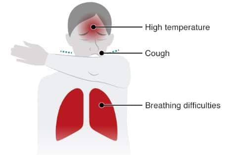 Coronavirus (Covid-19) - Key Symptoms
